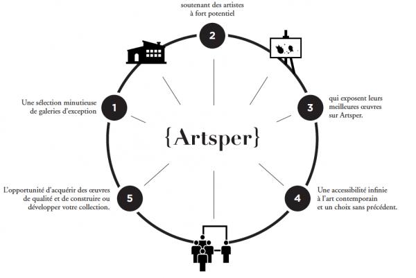 ArtSper Business Model
