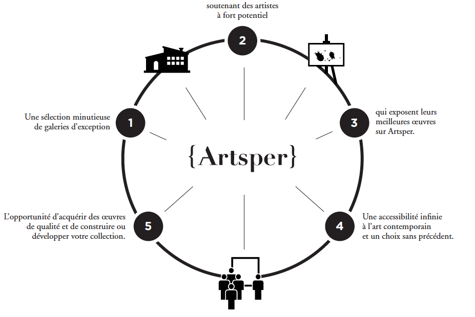 ArtSper Business Model